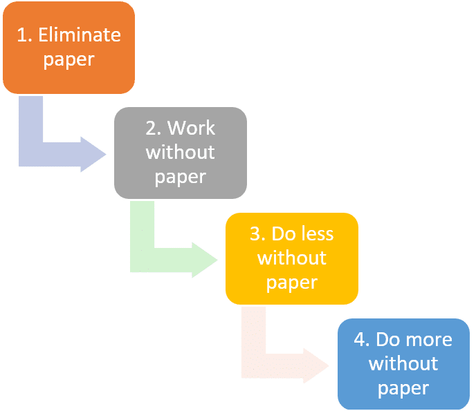 A Beginner's Guide to Legal Automation
