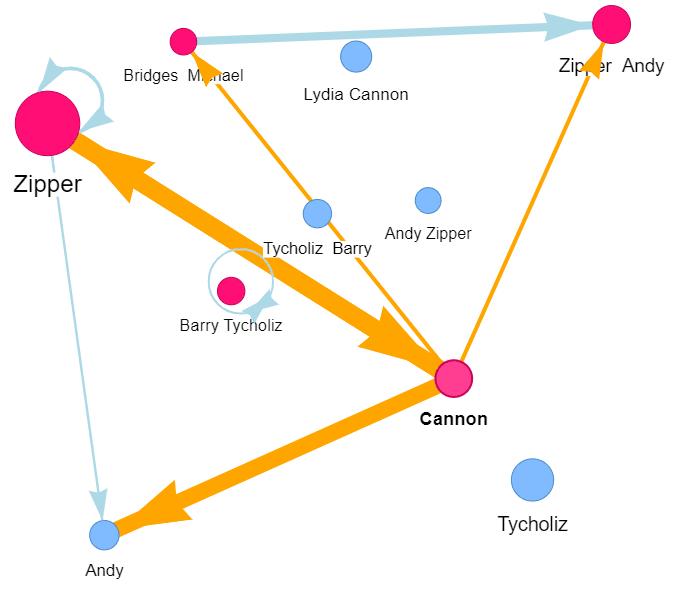 CaseRoom Email Analytics