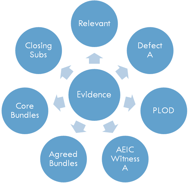 InSync Evidence Platform - Document Workflow